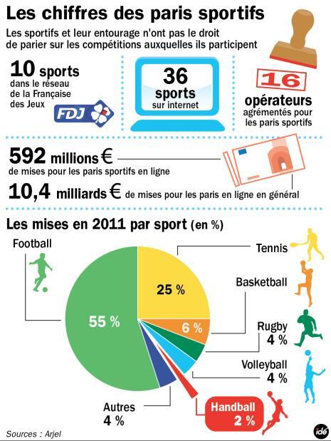 paris sportifs en chiffre