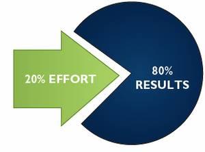 Schémas représentant 20% effort : 80% du résultat