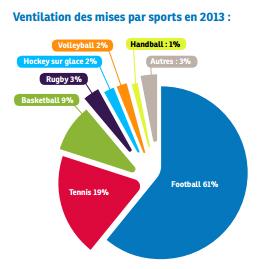Paris sportifs : Football en 2013