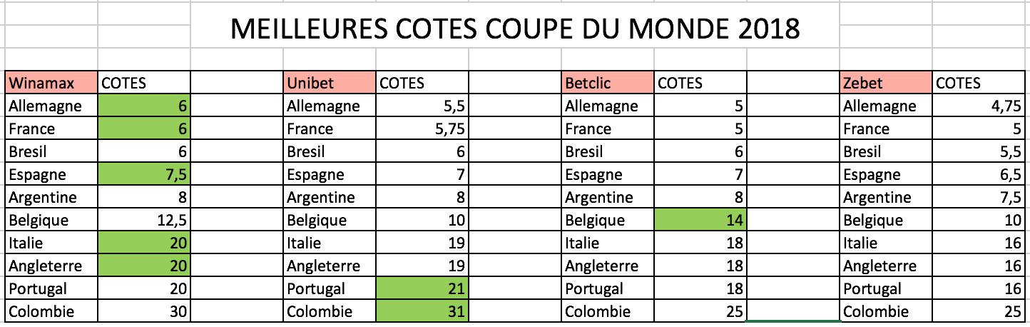 Meilleure cotes coupe du monde football